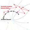 Stochastic gradient descent