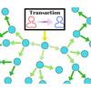 Transaction propagation