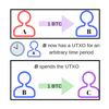 Unspent Transaction Output (UTXO)