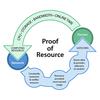 Proof-of-resource (PoR)